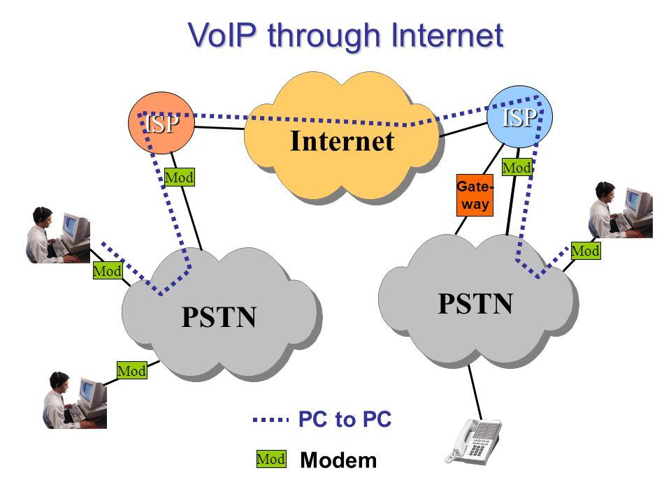 VoIP through Internet PSTNInternet ISP PSTN ISP Gate- way Mod PC to PC Mod Modem
