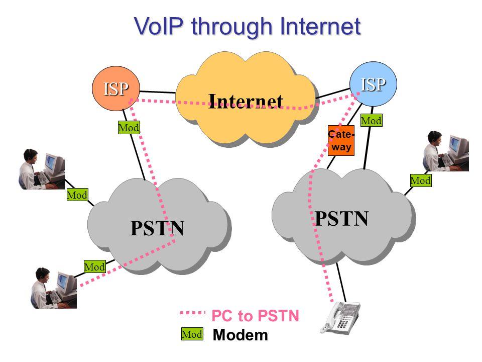 VoIP through Internet PSTNInternet ISP PSTN ISP Gate- way Mod PC to PSTN Mod Modem