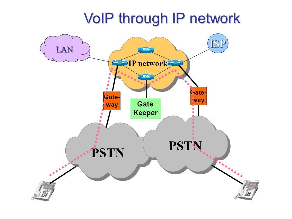 VoIP through IP network PSTN Gate- way IP network Gate- way ISP LAN Gate Keeper