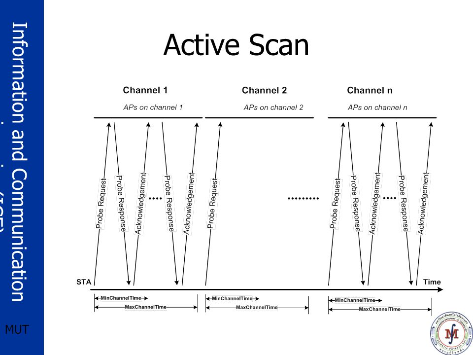 Information and Communication engineering(ICE) MUT Active Scan
