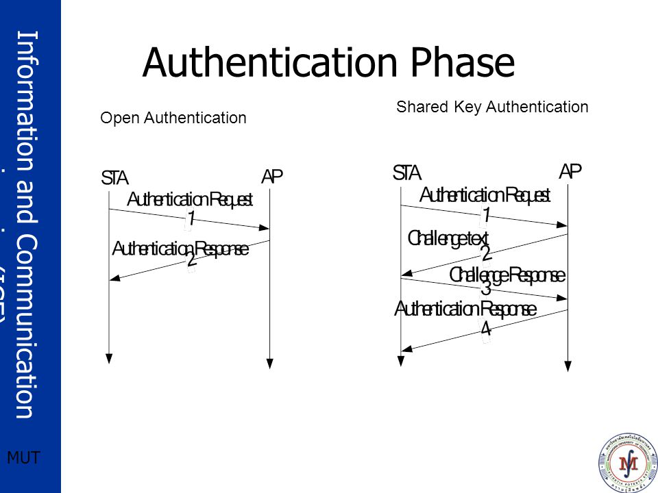 Information and Communication engineering(ICE) MUT Authentication Phase Shared Key Authentication Open Authentication