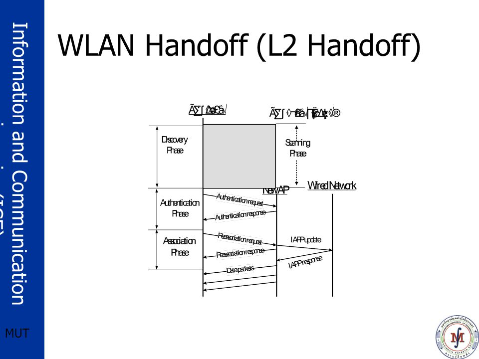 Information and Communication engineering(ICE) MUT Summary Basic L2&L3 Handover