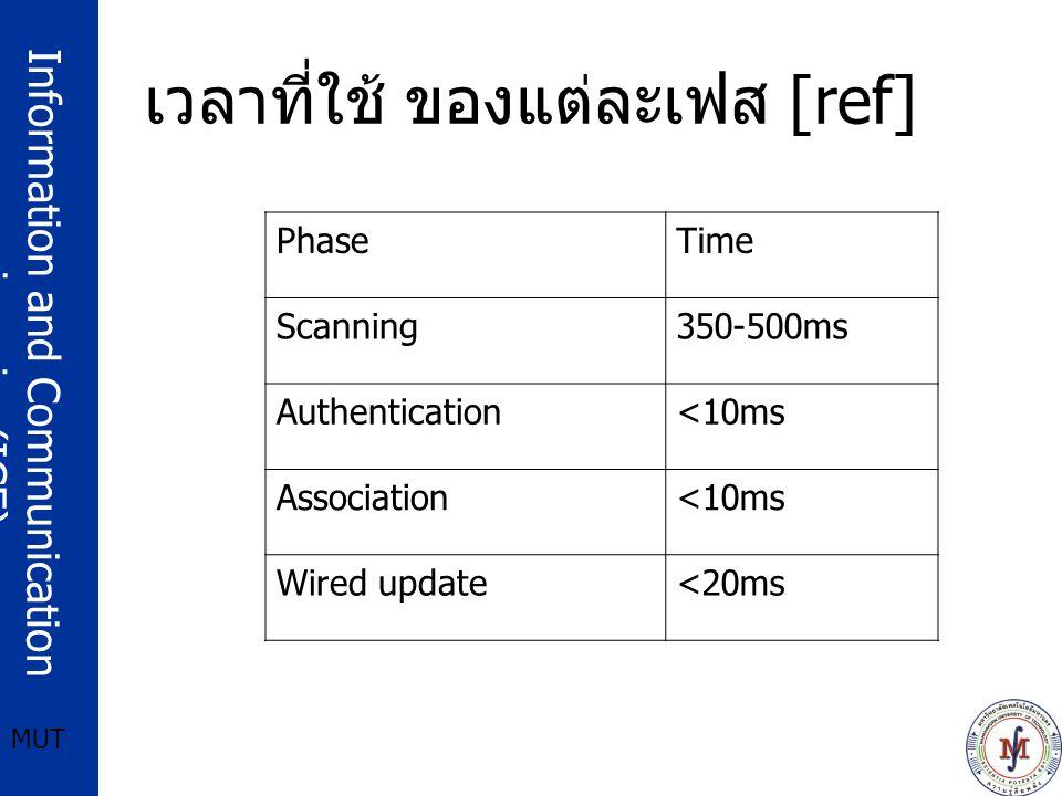 Information and Communication engineering(ICE) MUT การย้ายเซลในลำดับชั้นที่ 3 (L3 Handoff) ส่วนประกอบของ Mobile IP Home Agent (HA) Foreign Agent (FA) Mobile Host (MH) Correspondent Node (CN) Care-of-Address (CoA) Co-location Care-of-Address (Cocoa)