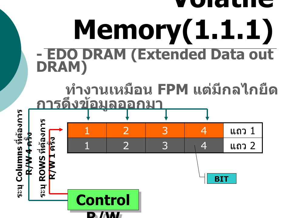 Volatile Memory(1.1.1) - EDO DRAM (Extended Data out DRAM) ทำงานเหมือน FPM แต่มีกลไกยืด การดึงข้อมูลออกมา 1234 แถว 1 1234 แถว 2 BIT Control R/W ระบุ C