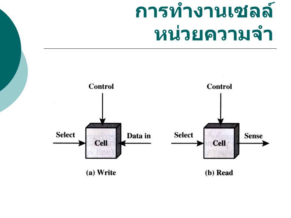 Volatile Memory(1.1.1) - EDO DRAM (Extended Data out DRAM) ทำงานเหมือน FPM แต่มีกลไกยืด การดึงข้อมูลออกมา 1234 แถว 1 1234 แถว 2 BIT Control R/W ระบุ Columns ที่ต้องการ R/W 4 ครั้ง ระบุ ROWS ที่ต้องการ R/W 1 ครั้ง