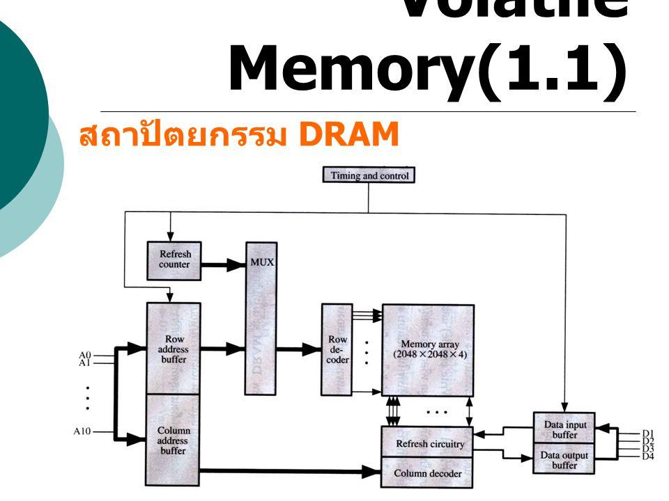 Volatile Memory(1.1.2) - VRAM (Video RAM) เป็นหน่วยความจำที่สามารถอ่าน และเขียนได้พร้อมกันซึ่งแตกต่างจาก DRAM ปกติ 1234 แถว 1 1234 แถว 2 BIT Control R/W ดึงข้อมูลทั้งแถว ระบุ ROWS ที่ต้องการ R/W 1 ครั้ง R W
