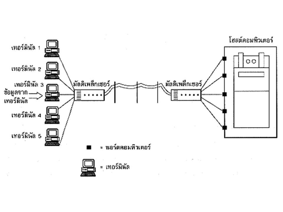 Sharing Communication Lines Sharing Lines Technique -Multiplexing (Static Allocation) เทคนิคในการแบ่งความสามารถในการส่งข้อมูล ให้แก่ Terminal จะทำได้ 2 วิธี คือ - FDM(Frequency Division Multiplexing) - TDM(Time Division Multiplexing)