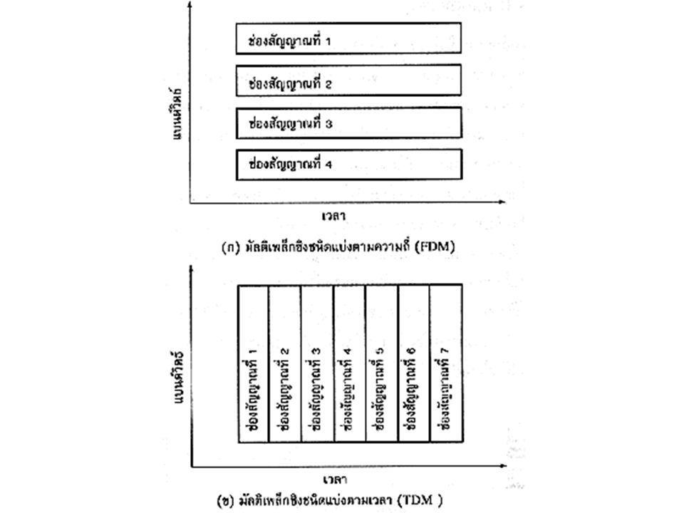 Sharing Communication Lines Sharing Lines Technique -Multiplexing FDM(Frequency Division Multiplexing) จะอาศัยการแบ่งช่องสัญญานเป็นสัญญานย่อยๆ หลายช่องสัญญานโดยในแต่ละช่องสัญญานย่อยจะจ่าย ให้แก่ Terminal แต่ละ Terminal จะต้องส่งภายใน ความถี่ที่ได้รับนี้เท่านั้น