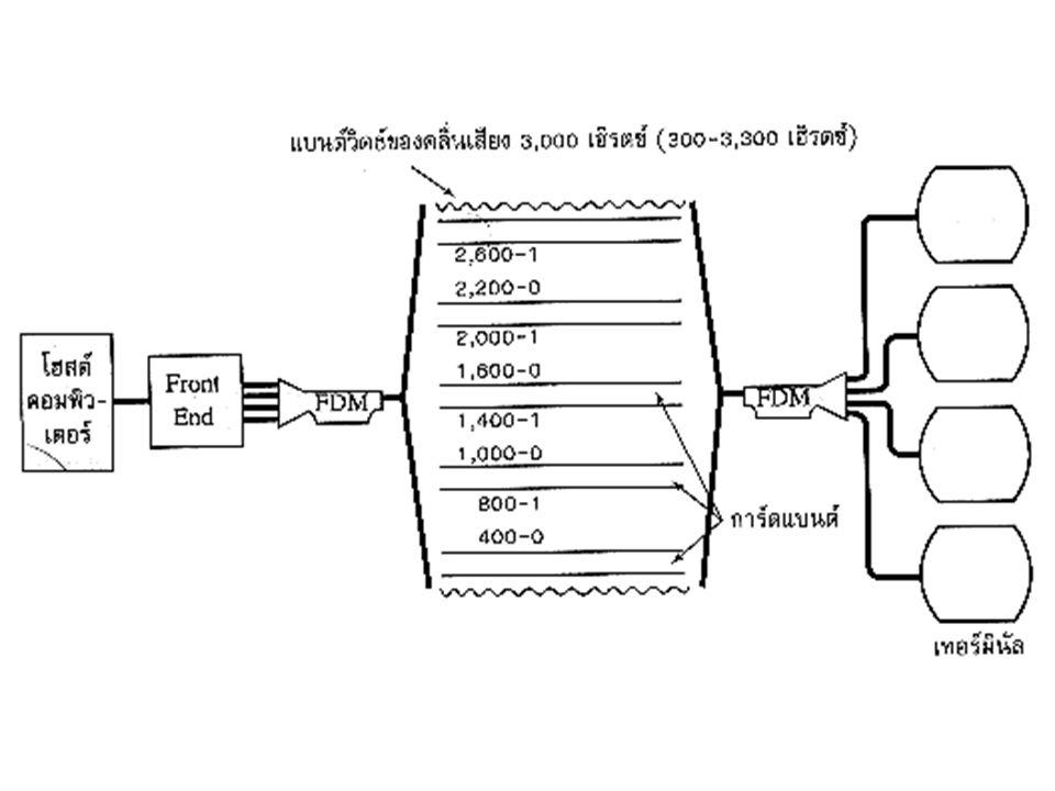 Sharing Communication Lines Sharing Lines Technique -Multiplexing TDM (Time Division Multiplexing) จะเป็นการแบ่งเวลาในการใช้สายเพื่อใช้ส่งข้อมูล ให้แก่แต่ละ Terminal โดยข้อมูลจะถูกสลับหมุนเวียน ส่งลงไปในสายส่งแล้วรวบรวมขึ้นเป็น Frame แล้ว ส่งออกไปซึ่งมีการใช้ TDM ใน 2 ลักษณะคือ 1.