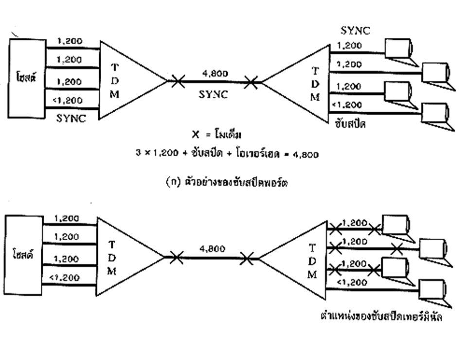 Sharing Communication Lines Sharing Lines Technique -Multiplexing TDM ต่อ (การส่งแบบ Asynchronous) การส่งข้อมูลจะต้องมี Start bit และ Stop bit ซึ่ง Multiplexer จะถอดบิตเริ่ม และ บิตจบ ออกก่อน แล้วจึงรวมข้อมูลเป็น Frame แล้วจึงส่งไปในสายแบบ Synchronous เมื่อ Demultiplex อุปกรณ์ Multiplexer จะทำการใส่ Start bit และ Stop bit ให้แก่อุปกรณ์ฝั่งรับอีกครั้งหนึ่ง