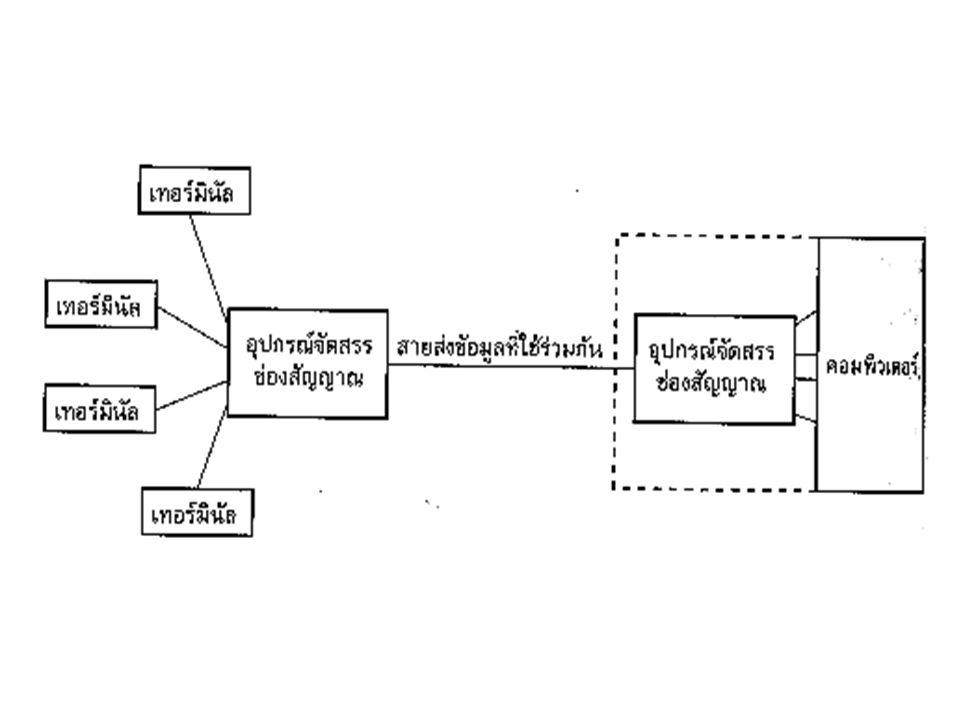 การแบ่งความสามารถในการส่งข้อมูลมี 2 รูปแบบ - Static Allocation - Dynamic Allocation Sharing Communication Lines