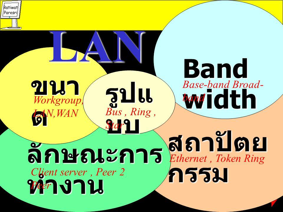 LAN ขนา ด ลักษณะการ ทำงาน รูปแ บบ Band width สถาปัตย กรรม Workgroup, LAN,WAN Client server, Peer 2 Peer Bus, Ring, Star Base-band Broad- band Ethernet, Token Ring