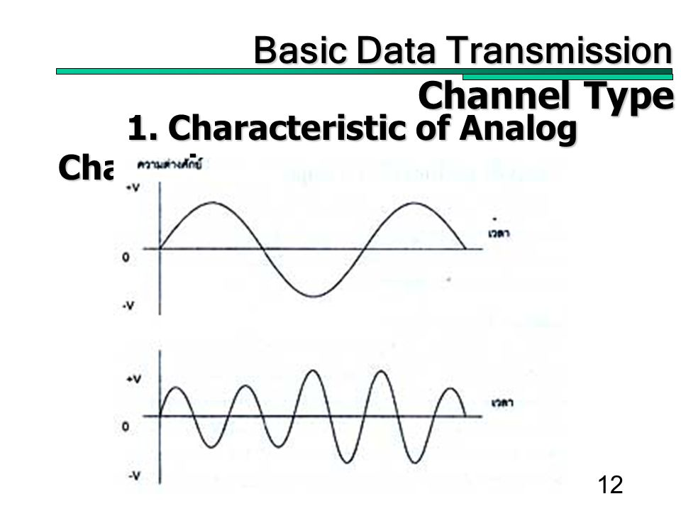 12 1. Characteristic of Analog Channel Basic Data Transmission Basic Data Transmission Channel Type