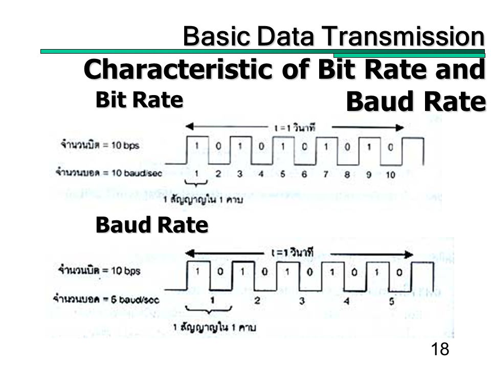 18 Basic Data Transmission Basic Data Transmission Characteristic of Bit Rate and Baud Rate Bit Rate Baud Rate