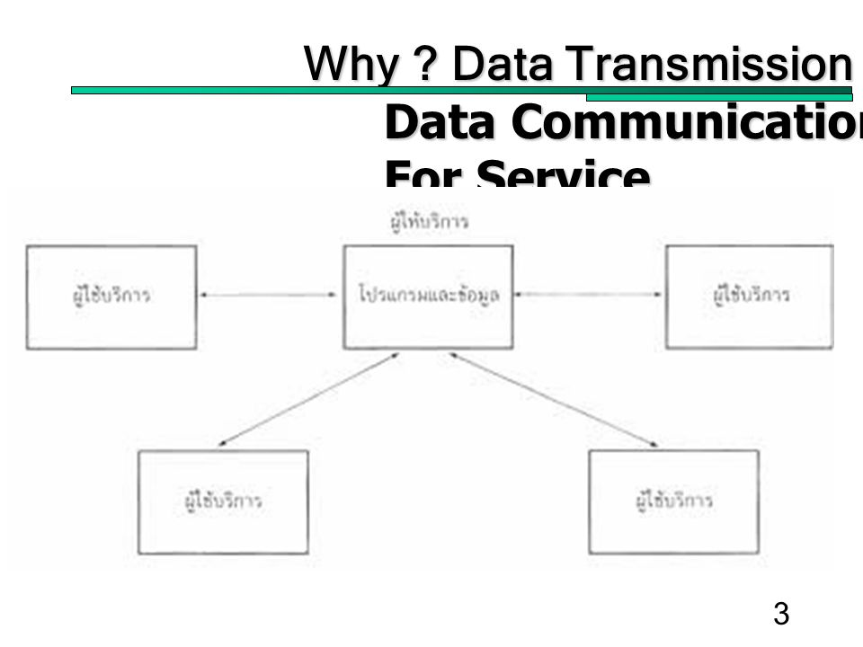 3 Why ? Data Transmission Data Communication For Service