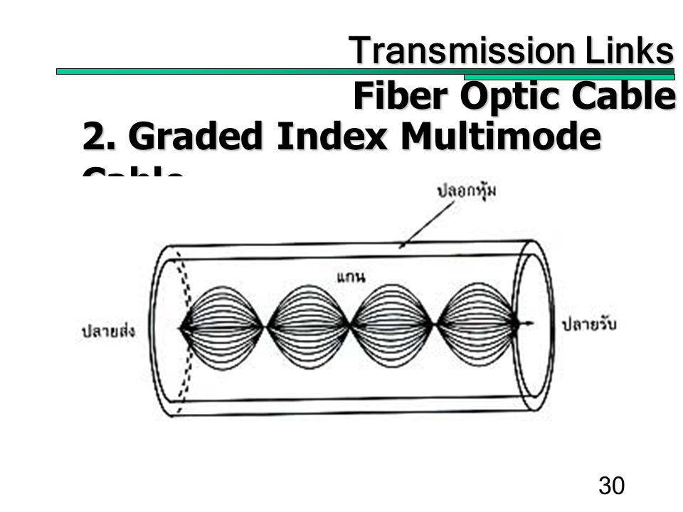 30 Transmission Links Transmission Links Fiber Optic Cable 2. Graded Index Multimode Cable