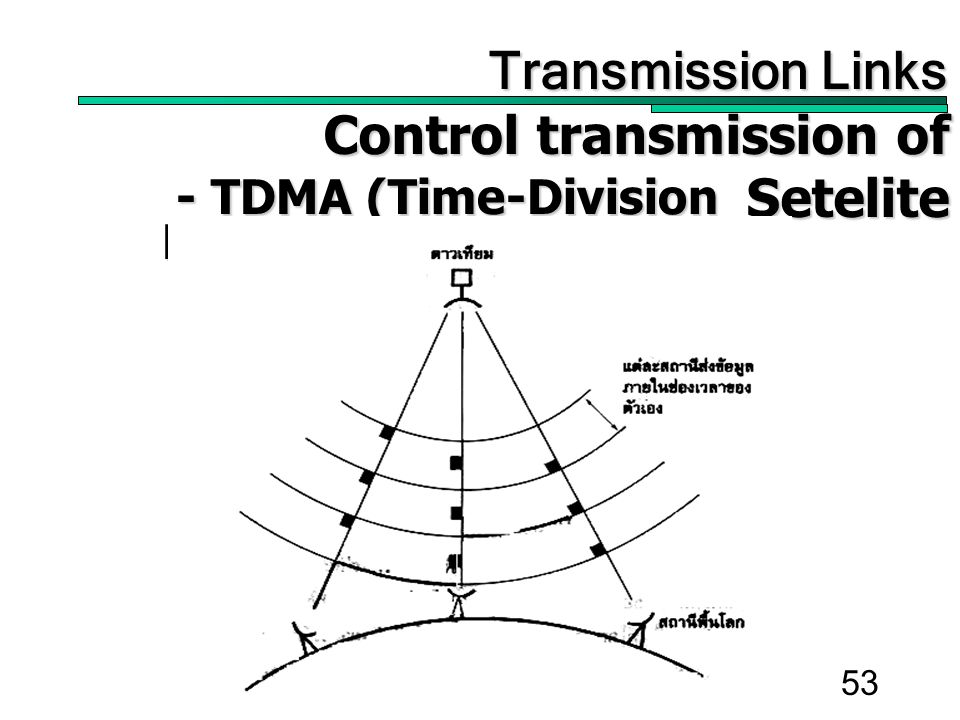 53 Transmission Links Transmission Links Control transmission of Setelite Control transmission of Setelite - TDMA (Time-Division Multiple Access) - TDMA (Time-Division Multiple Access)