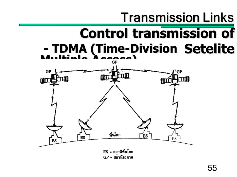 55 Transmission Links Transmission Links Control transmission of Setelite Control transmission of Setelite - TDMA (Time-Division Multiple Access) - TDMA (Time-Division Multiple Access)