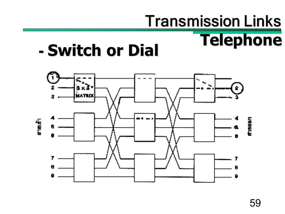 59 Transmission Links Transmission Links Telephone Telephone - Switch or Dial - Switch or Dial