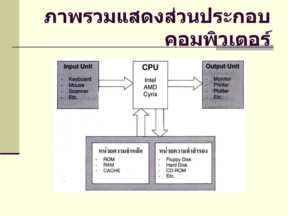 การทำงานของระบบ คอมพิวเตอร์ การที่เครื่องคอมพิวเตอร์เป็นอุปกรณ์อิเล็กทรอนิกส์ หมายความว่า มันจะทำงานด้วยแรงดันไฟต่ำใน ระดับ หนึ่งๆ ซึ่งแรงดันนี้จะเคลื่อนผ่านอุปกรณ์ต่างๆ ที่เรียกว่าอุปกรณ์กึ่งตัวนำ (Semiconductor) ใน การใช้กระแสไฟฟ้าจะมีค่าเป็น สัญญานต่ำและ สัญญานสูงจึงมีระดับแรงดันไฟที่ใช้งาน 2 ระดับ จึง เป็นที่มาว่าทำไมจึงใช้เลขฐาน 2 ในการทำงานของ เครื่องคอมพิวเตอร์ เพราะ เลขฐาน 2 จะมีค่าในการ คำนวณคือ 0 และ 1