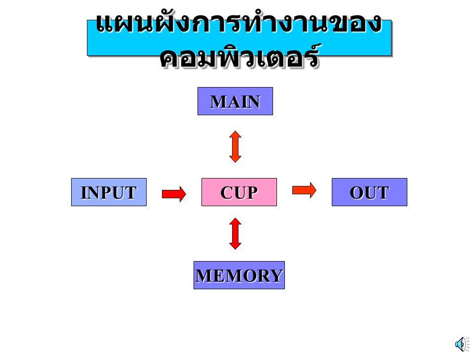 แผนผังการทำงานของ คอมพิวเตอร์ INPUTCUPOUT MAIN MEMORY