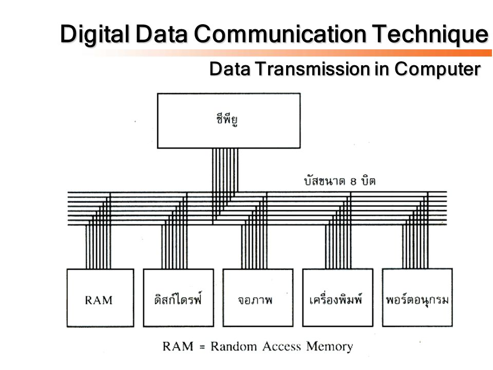 Digital Data Communication Technique Data Transmission in Computer