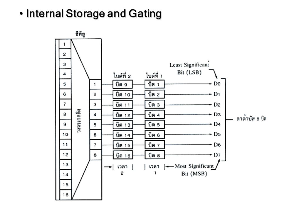 Internal Storage and Gating Internal Storage and Gating