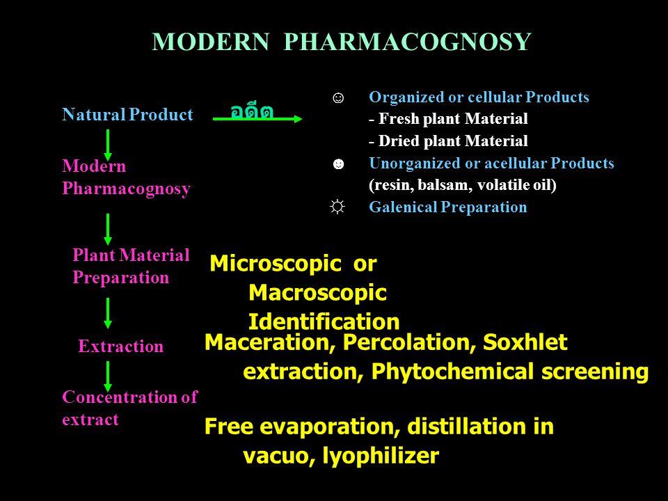Sample preparation I.ละลายด้วย solvent II.
