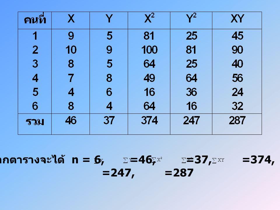 จากตารางจะได้ n = 6, =46, =37, =374, =247, =287