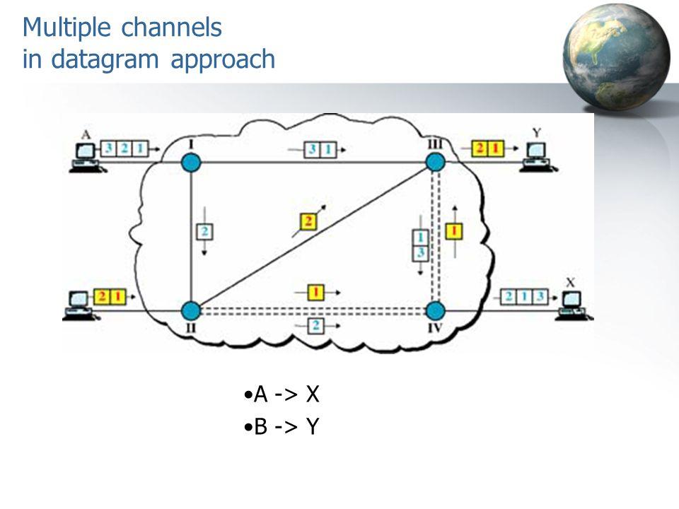 Multiple channels in datagram approach A -> X B -> Y