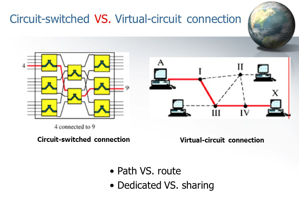 Circuit-switched VS. Virtual-circuit connection Circuit-switched connection Virtual-circuit connection Path VS. route Dedicated VS. sharing