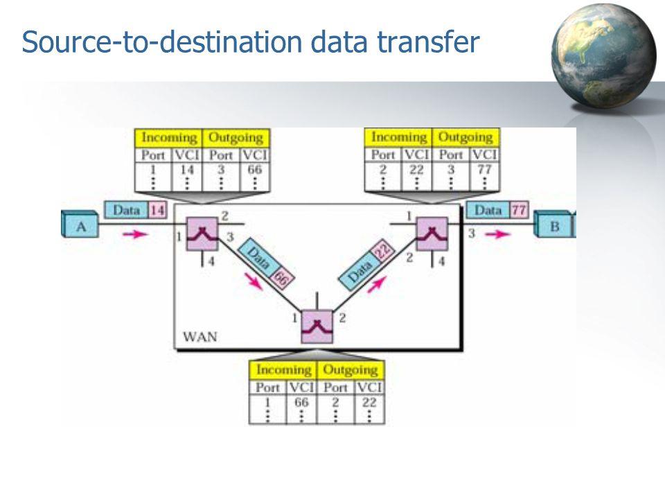 Source-to-destination data transfer