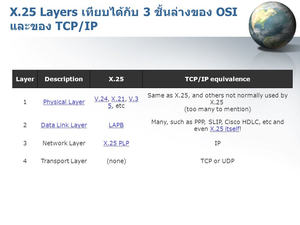X.25 Layers เทียบได้กับ 3 ชั้นล่างของ OSI และของ TCP/IP LayerDescriptionX.25TCP/IP equivalence 1Physical Layer V.24V.24, X.21, V.3 5, etcX.21V.3 5 Sam