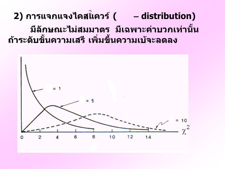2) การแจกแจงไคสแควร์ ( – distribution) มีลักษณะไม่สมมาตร มีเฉพาะค่าบวกเท่านั้น ถ้าระดับขั้นความเสรี เพิ่มขึ้นความเบ้จะลดลง
