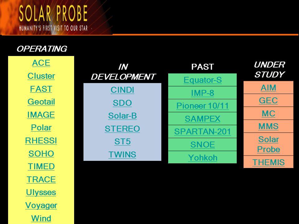 Spacecraft Solar Probe Design Evolution 1982 -1999