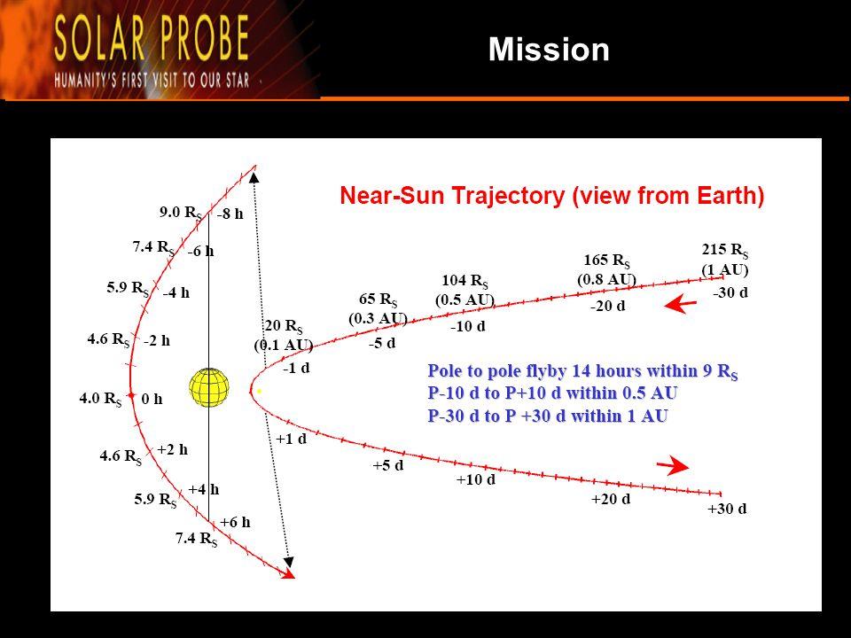 ทฤษฎีเบื้องต้น สมัยโบราณ ในการยกก้อนหินที่มีมวลขนาด 15200 kg จากพื้น สามารถใช้ว่าว ที่มีพื้นที่ขนาด 40.2 ตารางเมตร มีแรงลมประมาณ 12-14 MPH โดยเมื่อคิดแรงโน้มถ่วงของโลกเป็น 10 m/s แรงรวมจะอยู่ ที่ 105x1.05 N แต่จริงๆแล้วจะมีแรงจากแสงด้วยมีค่า 3.8x10-4 N ซึ่งน้อยมาก บนโลกแรงนี้จะไม่มีประโยชน์ แต่ในอวกาศ นี่คือแรงที่สามารถใช้ประโยชน์ได้