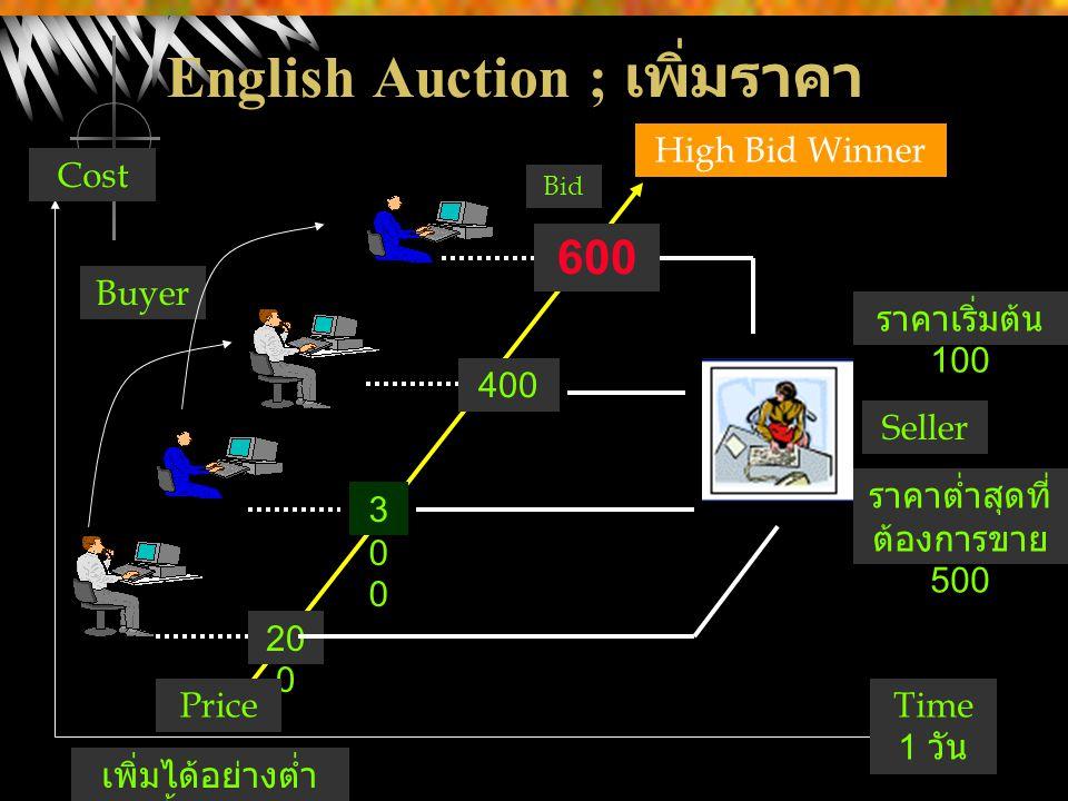 English Auction ; เพิ่มราคา 20 0 300300 400 600 Seller Buyer High Bid Winner Price Cost Time 1 วัน Bid ราคาต่ำสุดที่ ต้องการขาย 500 ราคาเริ่มต้น 100 เ
