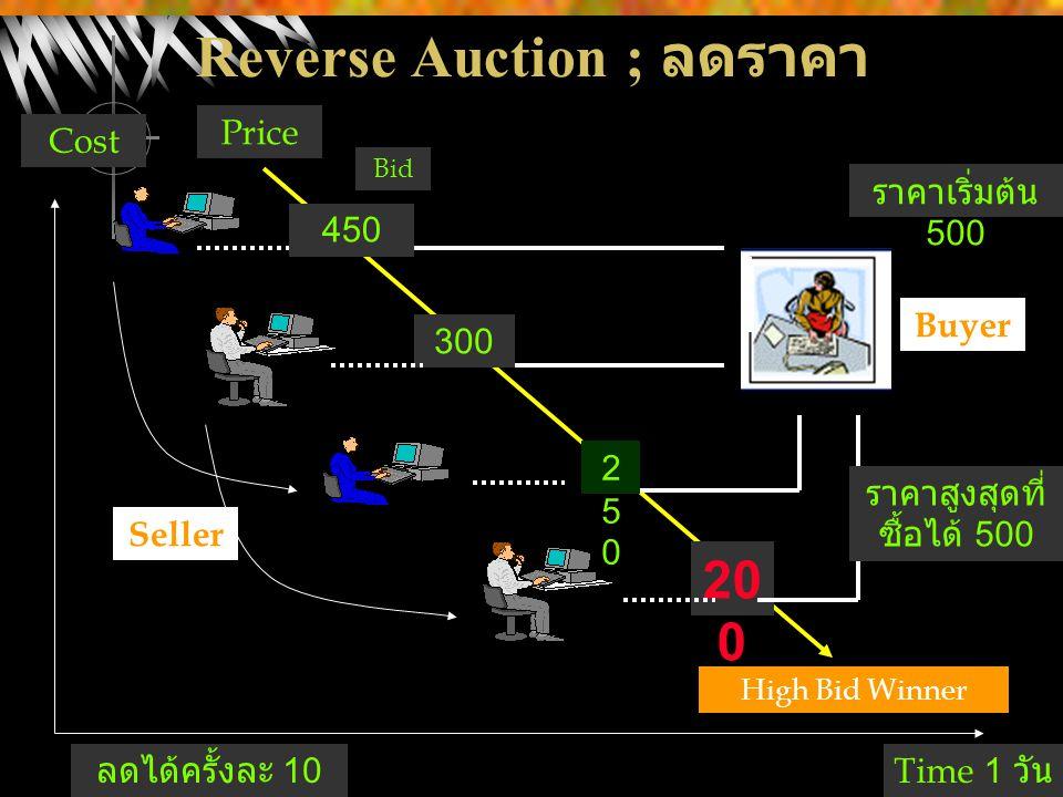 Reverse Auction ; ลดราคา 20 0 250250 300 450 Seller Buyer High Bid Winner Price Cost Time 1 วัน Bid ราคาสูงสุดที่ ซื้อได้ 500 ราคาเริ่มต้น 500 ลดได้คร