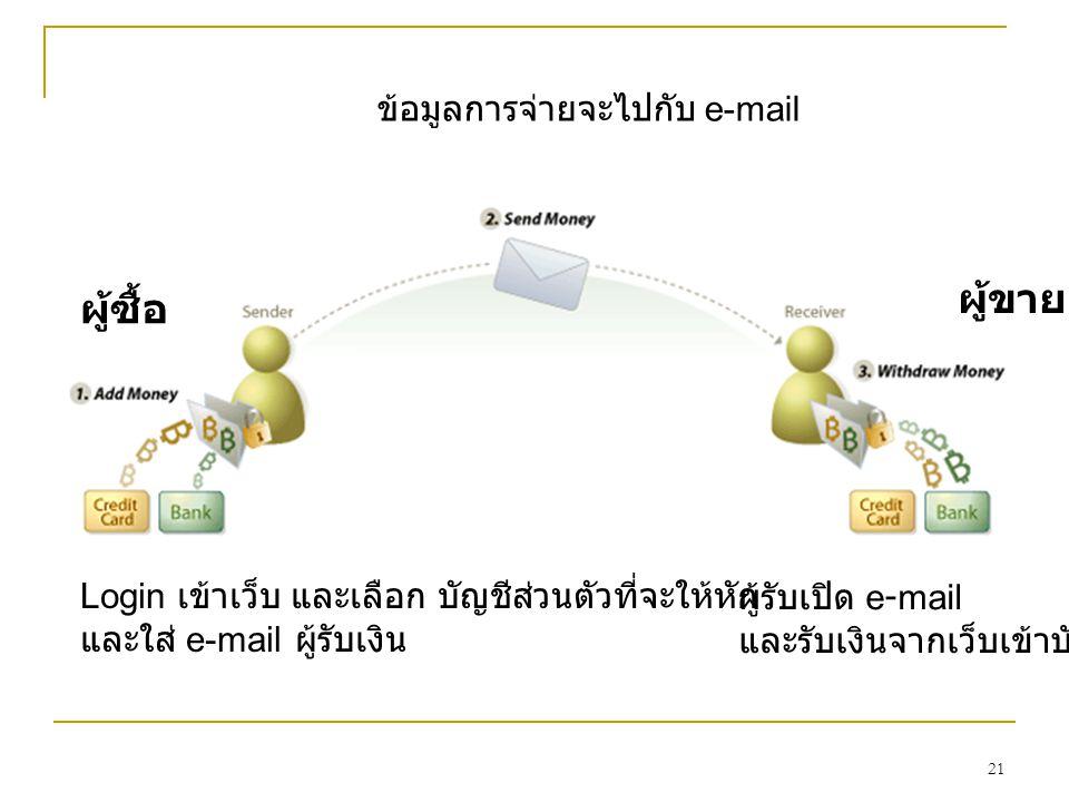 21 Login เข้าเว็บ และเลือก บัญชีส่วนตัวที่จะให้หัก และใส่ e-mail ผู้รับเงิน ข้อมูลการจ่ายจะไปกับ e-mail ผู้รับเปิด e-mail และรับเงินจากเว็บเข้าบัญชี ผู้ซื้อ ผู้ขาย