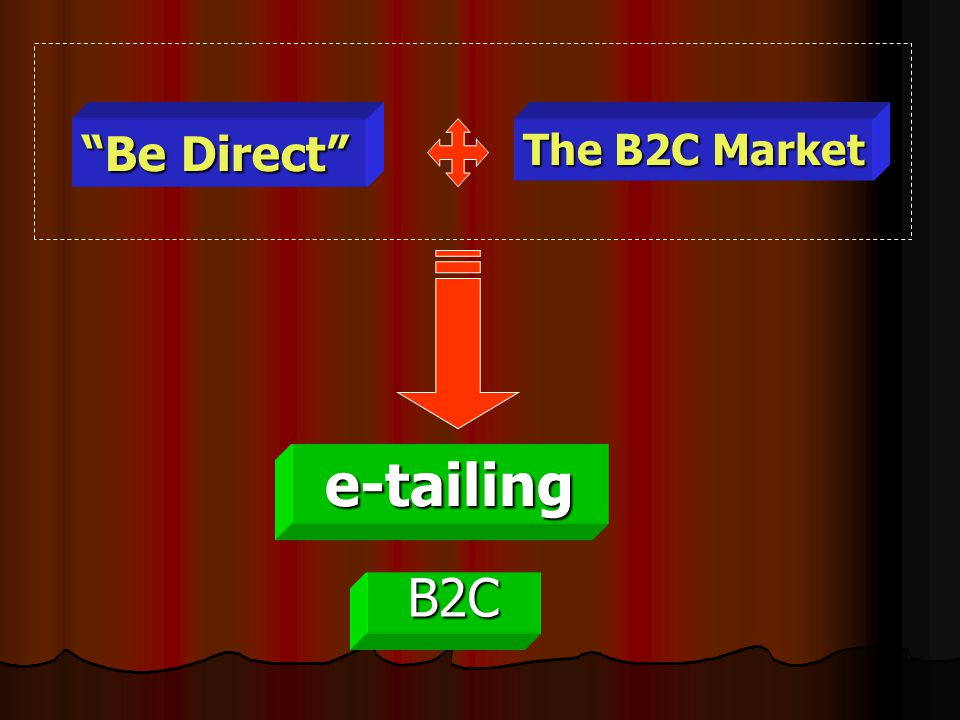"The B2C Market ""Be Direct"" e-tailing B2C"