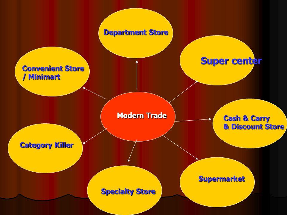 ห้างขนาดใหญ่ที่ขายสินค้าเฉพาะทาง ห้างขนาดใหญ่ที่ขายสินค้าเฉพาะทาง เช่น เช่น ห้างขนาดใหญ่ที่ขายเฉพาะเฟอร์นิเจอร์และของแต่ง บ้าน ห้างขนาดใหญ่ที่ขายเฉพาะเฟอร์นิเจอร์และของแต่ง บ้าน ห้างขายเฉพาะวัสดุก่อสร้าง ห้างขายเฉพาะวัสดุก่อสร้าง ห้างขายเฉพาะเครื่องใช้ไฟฟ้า ห้างขายเฉพาะเครื่องใช้ไฟฟ้า ร้านค้าสมัยใหม่ที่เป็นสมาชิกของแฟรนไชส์ ร้านค้าสมัยใหม่ที่เป็นสมาชิกของแฟรนไชส์ ร้านขายแว่นตา ร้านขายแว่นตา ร้านปะยางและตั้งศูนย์ถ่วงล้อ ร้านปะยางและตั้งศูนย์ถ่วงล้อ