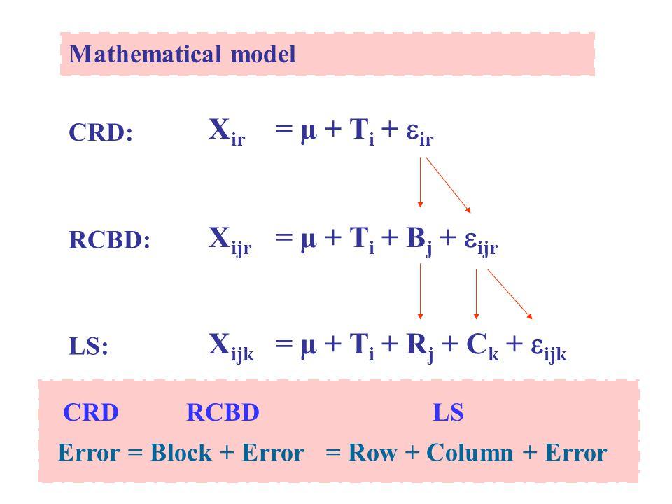 Mathematical model X ir = µ + T i +  ir CRD: RCBD: X ijr = µ + T i + B j +  ijr LS: X ijk = µ + T i + R j + C k +  ijk Error = Block + Error= Row +