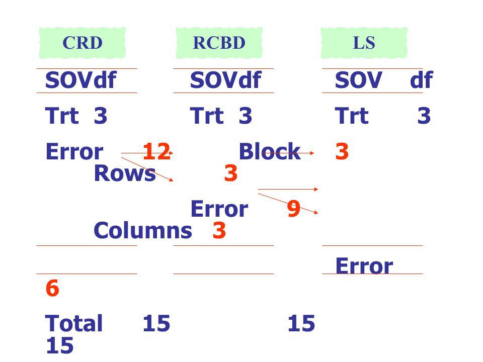 SOVdfSOVdfSOV df Trt3Trt3Trt 3 Error12Block3 Rows 3 Error9 Columns 3 Error 6 Total15 15 15 CRDRCBDLS