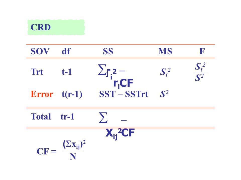 CRD SOV dfSS MSF Trt t-1 S t 2 Error t(r-1) SST – SSTrt S 2 Total tr-1 T i 2 r i  – CF X ij 2  – CF St2S2St2S2 CF = (  x ij ) 2 N