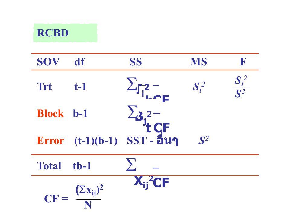 RCBD SOV df SS MSF Trt t-1 S t 2 Block b-1 Error (t-1)(b-1) SST - อื่นๆ S 2 Total tb-1 T i 2 b  – CF X ij 2  – CF St2S2St2S2 B j 2 t  – CF CF = ( 