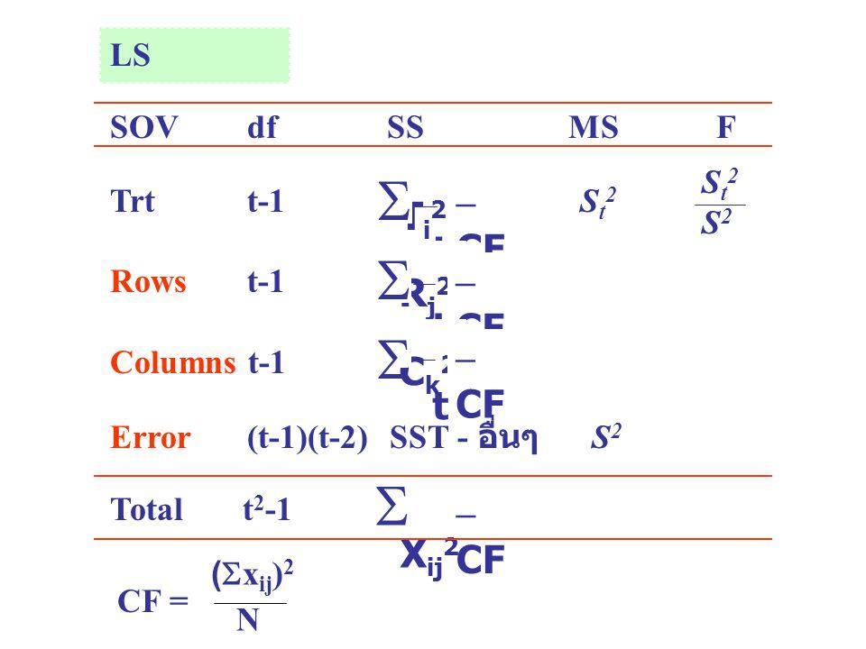 T i 2 t  – CF LS SOV df SS MSF Trt t-1 S t 2 Rows t-1 Columns t-1 Error (t-1)(t-2) SST - อื่นๆ S 2 Total t 2 -1 X ij 2  – CF St2S2St2S2 R j 2 t  –