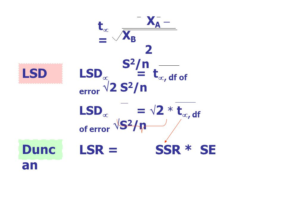 LSD  = t , df of error  2 S 2 /n t=t= X A – X B 2 S 2 /n LSR= SSR * SE LSD  =  2 * t , df of error  S 2 /n Dunc an LSD