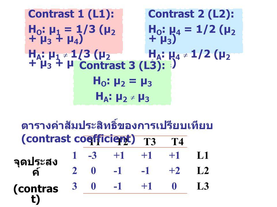 Contrast 1 (L1): H O : µ 1 = 1/3 (µ 2 + µ 3 + µ 4 ) H A : µ 1  1/3 (µ 2 + µ 3 + µ 4 ) Contrast 2 (L2): H O : µ 4 = 1/2 (µ 2 + µ 3 ) H A : µ 4  1/2 (