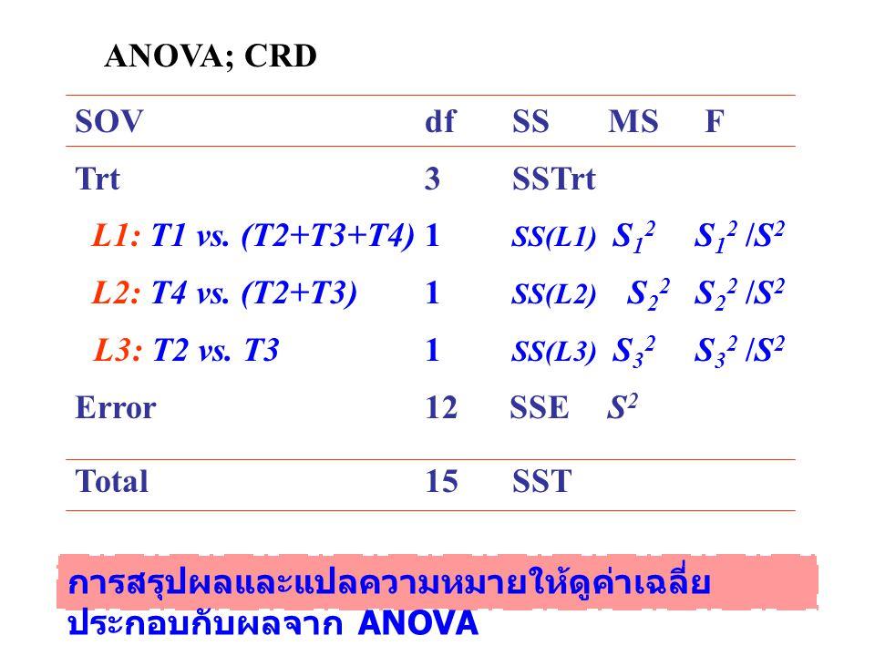 ANOVA; CRD SOV dfSS MS F Trt 3 SSTrt L1: T1 vs. (T2+T3+T4)1 SS(L1) S 1 2 S 1 2 /S 2 L2: T4 vs. (T2+T3)1 SS(L2) S 2 2 S 2 2 /S 2 L3: T2 vs. T31 SS(L3)