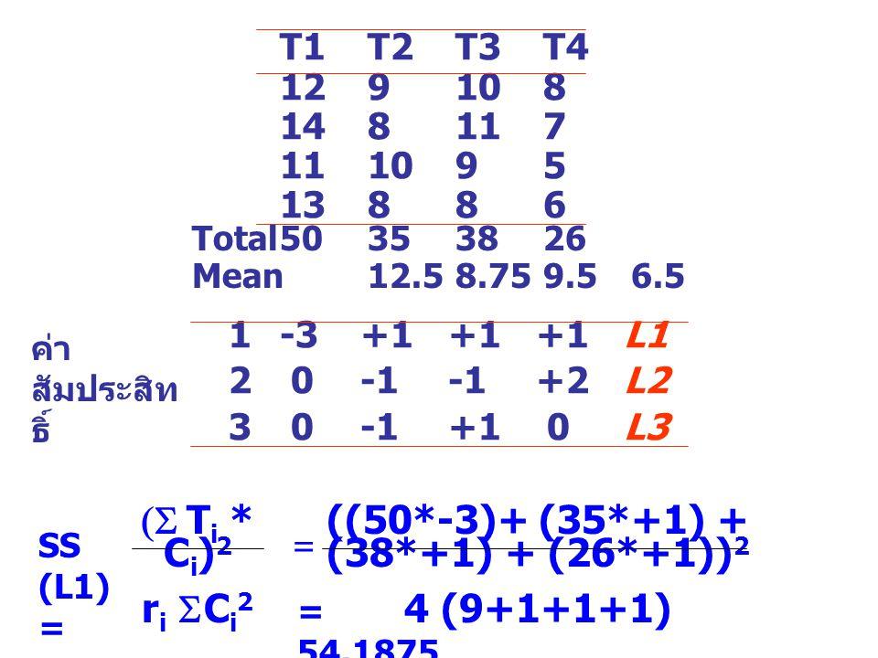 T1 T2T3T4 129108 148117 111095 13886 Total50353826 Mean12.58.759.56.5 1-3+1+1+1L1 2 0-1-1+2L2 3 0-1+1 0L3 SS (L1) = (  T i * C i ) 2 r i  C i 2 ((50